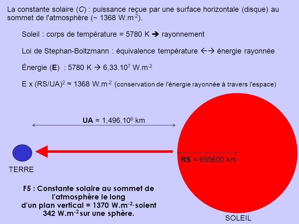 F5 : Constante solaire au sommet de l'atmosphère le long d'un plan vertical = 1370 W.m -2, soient 342 W.m -2 sur une sphère. La constante solaire (C)