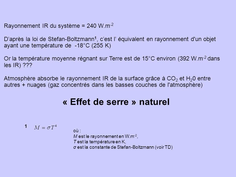 Rayonnement IR du système = 240 W.m - 2 Daprès la loi de Stefan-Boltzmann 1, cest l équivalent en rayonnement d'un objet ayant une température de -18°