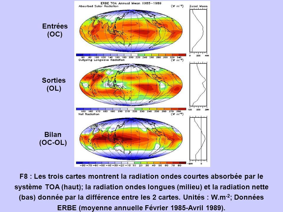 F8 : Les trois cartes montrent la radiation ondes courtes absorbée par le système TOA (haut); la radiation ondes longues (milieu) et la radiation nett