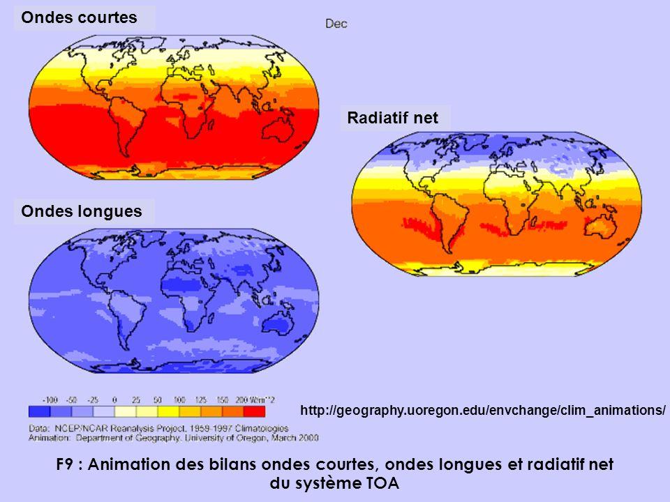 F9 : Animation des bilans ondes courtes, ondes longues et radiatif net du système TOA Ondes courtes Ondes longues Radiatif net http://geography.uorego