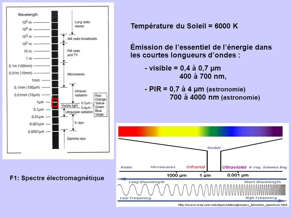 F1: Spectre électromagnétique Température du Soleil = 6000 K Émission de lessentiel de lénergie dans les courtes longueurs dondes : - visible = 0,4 à