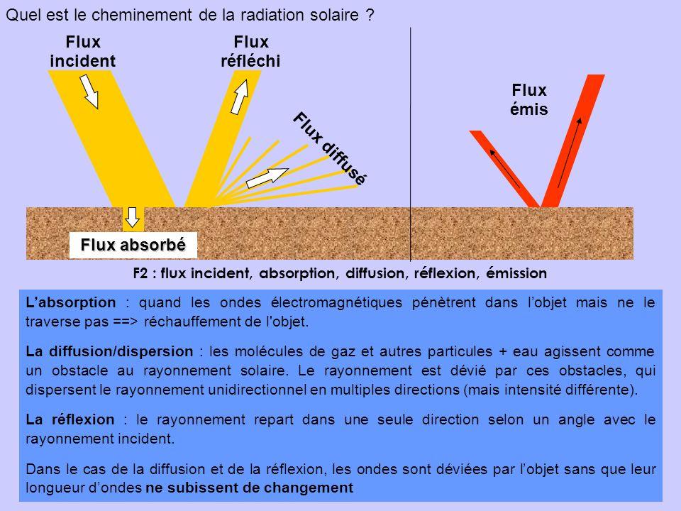 F2 : flux incident, absorption, diffusion, réflexion, émission Quel est le cheminement de la radiation solaire ? Flux absorbé Flux incident Flux réflé