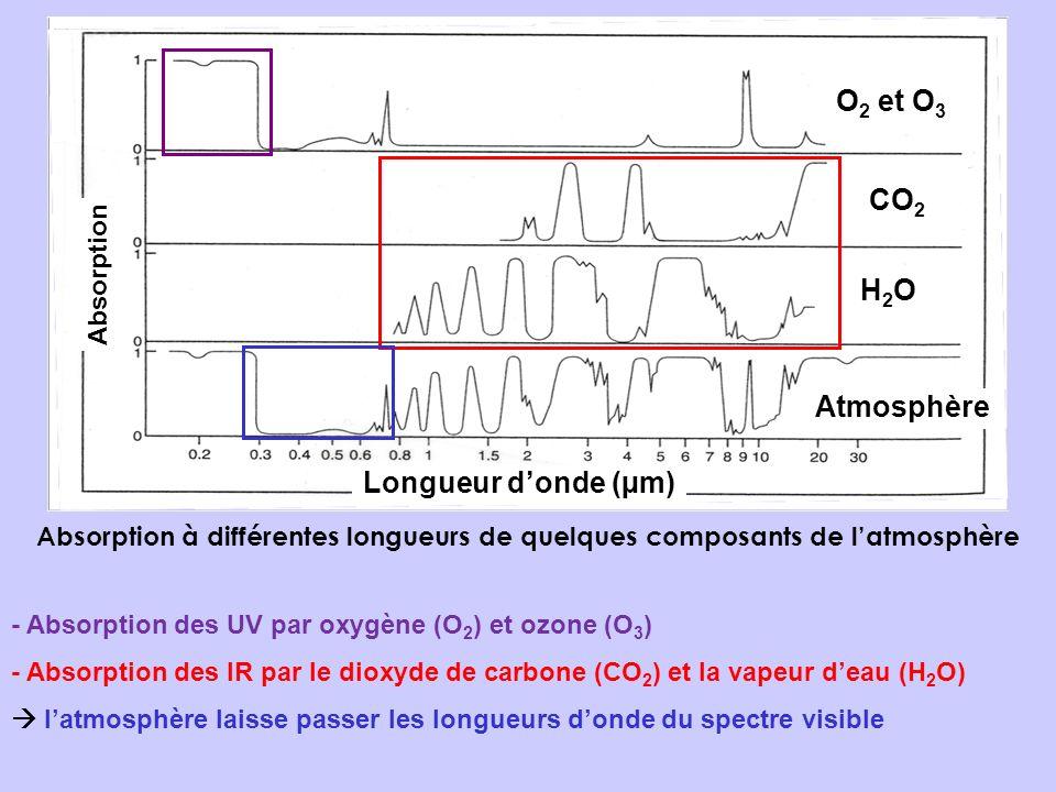 Absorption à différentes longueurs de quelques composants de latmosphère O 2 et O 3 CO 2 H2OH2O Atmosphère Longueur donde (µm) Absorption - Absorption