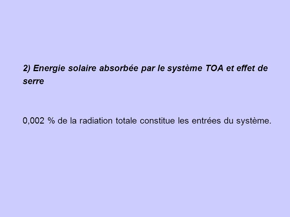 2) Energie solaire absorbée par le système TOA et effet de serre 0,002 % de la radiation totale constitue les entrées du système.