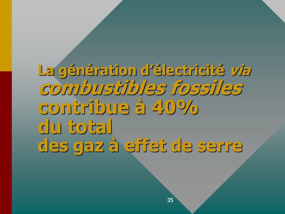 35 La génération délectricité via combustibles fossiles contribue à 40% du total des gaz à effet de serre