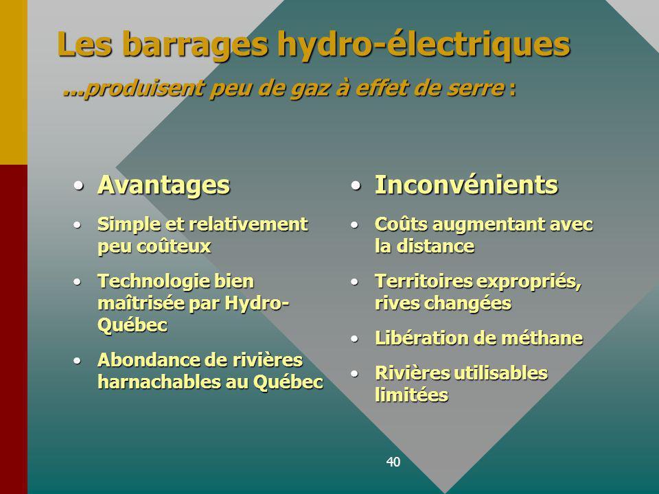 40 Les barrages hydro-électriques … produisent peu de gaz à effet de serre : AvantagesAvantages Simple et relativement peu coûteuxSimple et relativement peu coûteux Technologie bien maîtrisée par Hydro- QuébecTechnologie bien maîtrisée par Hydro- Québec Abondance de rivières harnachables au QuébecAbondance de rivières harnachables au Québec Inconvénients Coûts augmentant avec la distance Territoires expropriés, rives changées Libération de méthane Rivières utilisables limitées