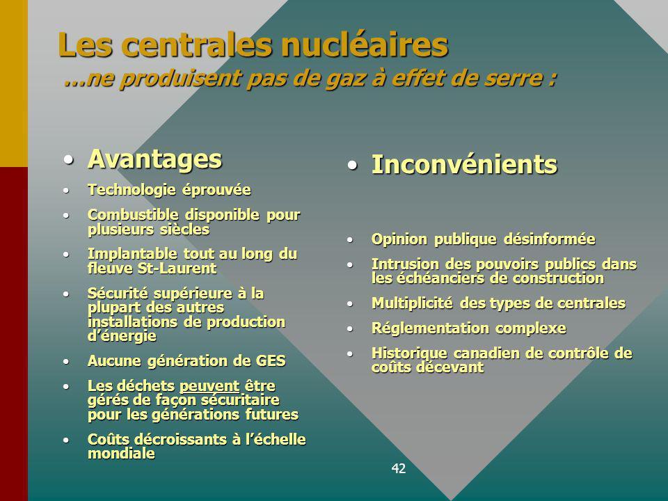 42 Les centrales nucléaires …ne produisent pas de gaz à effet de serre : AvantagesAvantages Technologie éprouvéeTechnologie éprouvée Combustible disponible pour plusieurs sièclesCombustible disponible pour plusieurs siècles Implantable tout au long du fleuve St-LaurentImplantable tout au long du fleuve St-Laurent Sécurité supérieure à la plupart des autres installations de production dénergieSécurité supérieure à la plupart des autres installations de production dénergie Aucune génération de GESAucune génération de GES Les déchets peuvent être gérés de façon sécuritaire pour les générations futuresLes déchets peuvent être gérés de façon sécuritaire pour les générations futures Coûts décroissants à léchelle mondialeCoûts décroissants à léchelle mondiale Inconvénients Opinion publique désinformée Intrusion des pouvoirs publics dans les échéanciers de construction Multiplicité des types de centrales Réglementation complexe Historique canadien de contrôle de coûts décevant