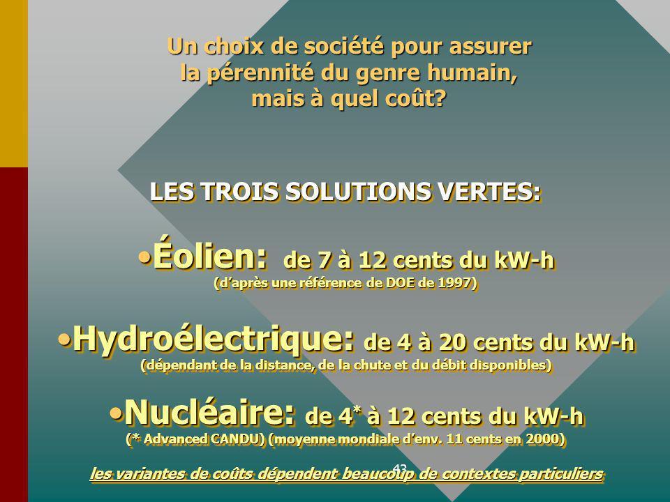43 LES TROIS SOLUTIONS VERTES: Éolien: de 7 à 12 cents du kW-hÉolien: de 7 à 12 cents du kW-h (daprès une référence de DOE de 1997) Hydroélectrique: de 4 à 20 cents du kW-h (dépendant de la distance, de la chute et du débit disponibles)Hydroélectrique: de 4 à 20 cents du kW-h (dépendant de la distance, de la chute et du débit disponibles) Nucléaire: de 4 * à 12 cents du kW-hNucléaire: de 4 * à 12 cents du kW-h (* Advanced CANDU) (moyenne mondiale denv.