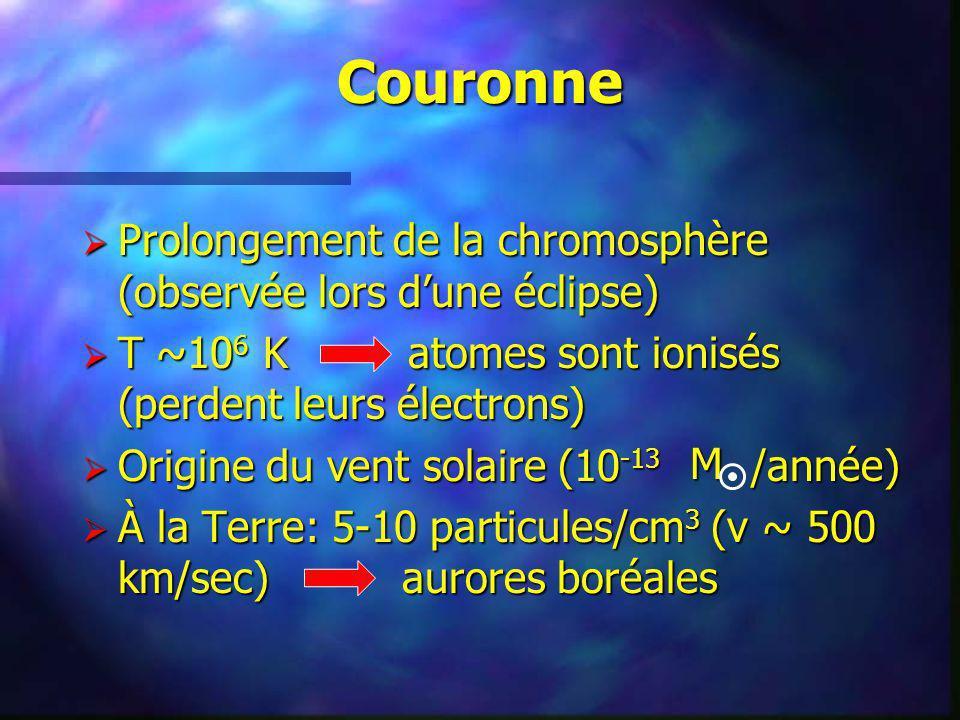 Couronne Prolongement de la chromosphère (observée lors dune éclipse) Prolongement de la chromosphère (observée lors dune éclipse) T ~10 6 K atomes so