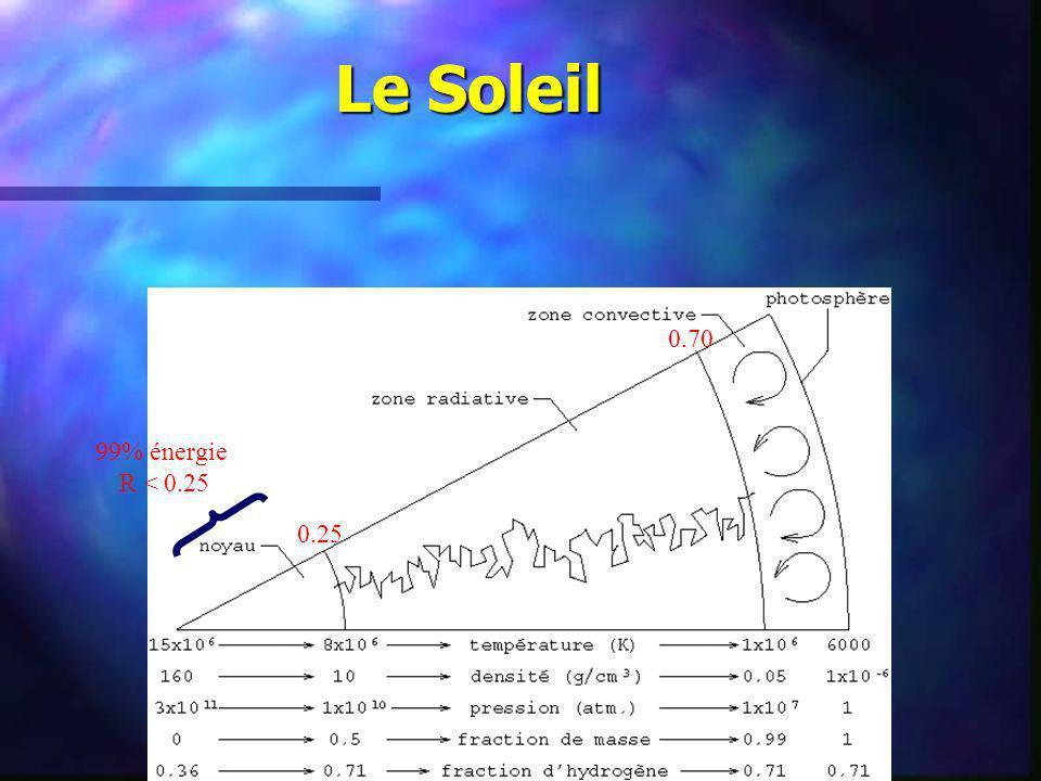 Le Soleil caractéristiquesvaleur Masse 1.989 x 10 33 g 330 000 M Terre rayon 6.960 x 108 m 700 000 km période de rotation à léquateur 25 jours à 60 o de latitude 29 jours densité moyenne 1.4 g cm -3 (eau = 1 g cm -3 ) densité centrale 160 g cm -3 (terre = 5.5 g cm -3 ) luminosité 3.9 x 10 33 ergs s -1 température effective, T eff 5780 K température centrale, T c 1.5 x 10 7 K 15 millions K Magnitude absolue, M v 4.79 classe spectrale G2V indice de couleur, B-V 0.62 Composition chimique X, Y, Z (surface) 0.73, 0.25, 0.02