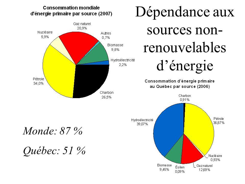 Monde: 87 % Québec: 51 % Dépendance aux sources non- renouvelables dénergie
