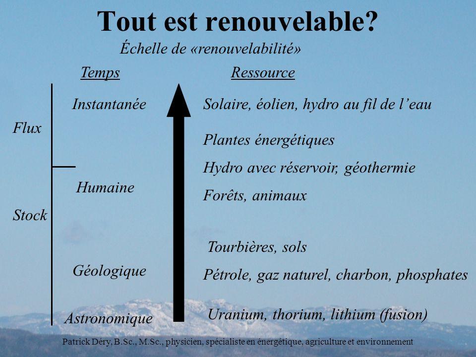 Patrick Déry, B.Sc., M.Sc., physicien, spécialiste en énergétique, agriculture et environnement Tout est renouvelable.