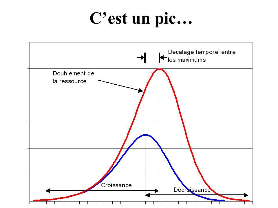 Patrick Déry, B.Sc., M.Sc., physicien, spécialiste en énergétique, agriculture et environnement Cest un pic…