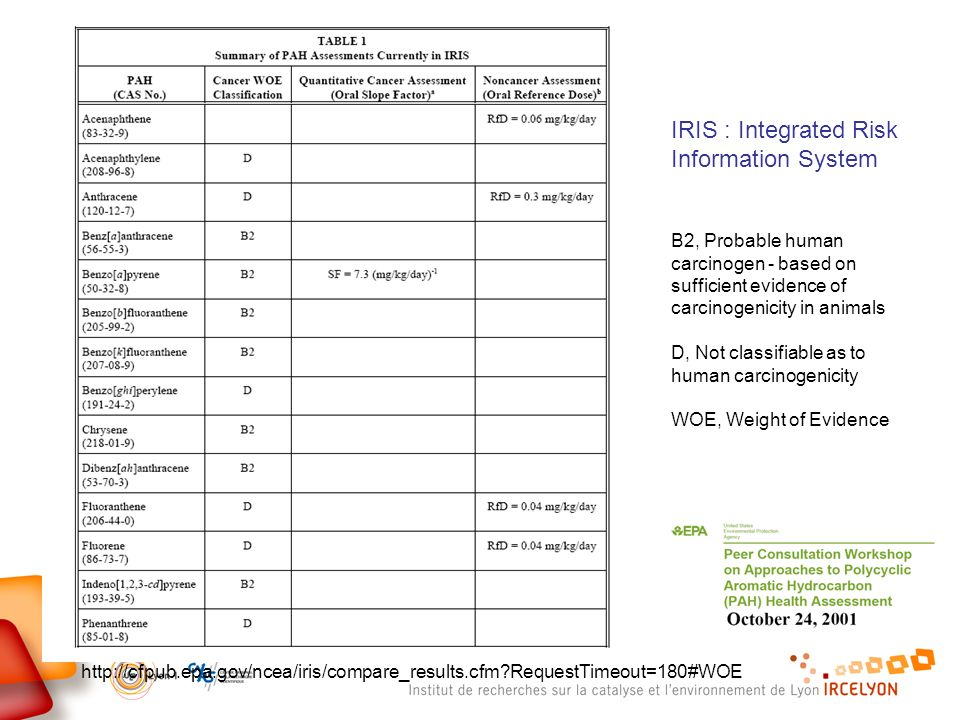 IRIS : Integrated Risk Information System B2, Probable human carcinogen - based on sufficient evidence of carcinogenicity in animals D, Not classifiab