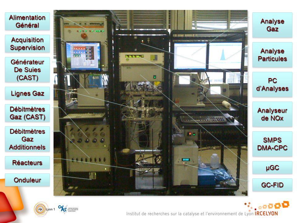 2 Analyse Particules Analyse Gaz AcquisitionSupervisionAcquisitionSupervision AlimentationGénéralAlimentationGénéral Générateur De Suies (CAST)Générateur (CAST) Débitmètres Gaz (CAST) Débitmètres Gaz Additionnels OnduleurOnduleur SMPSDMA-CPCSMPSDMA-CPC GC-FIDGC-FID µGCµGC Analyseur de NOx Lignes Gaz PC dAnalyses RéacteursRéacteurs