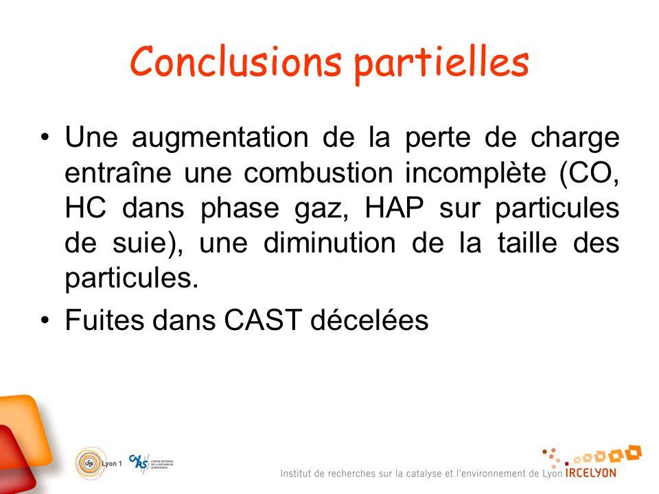 Conclusions partielles Une augmentation de la perte de charge entraîne une combustion incomplète (CO, HC dans phase gaz, HAP sur particules de suie),