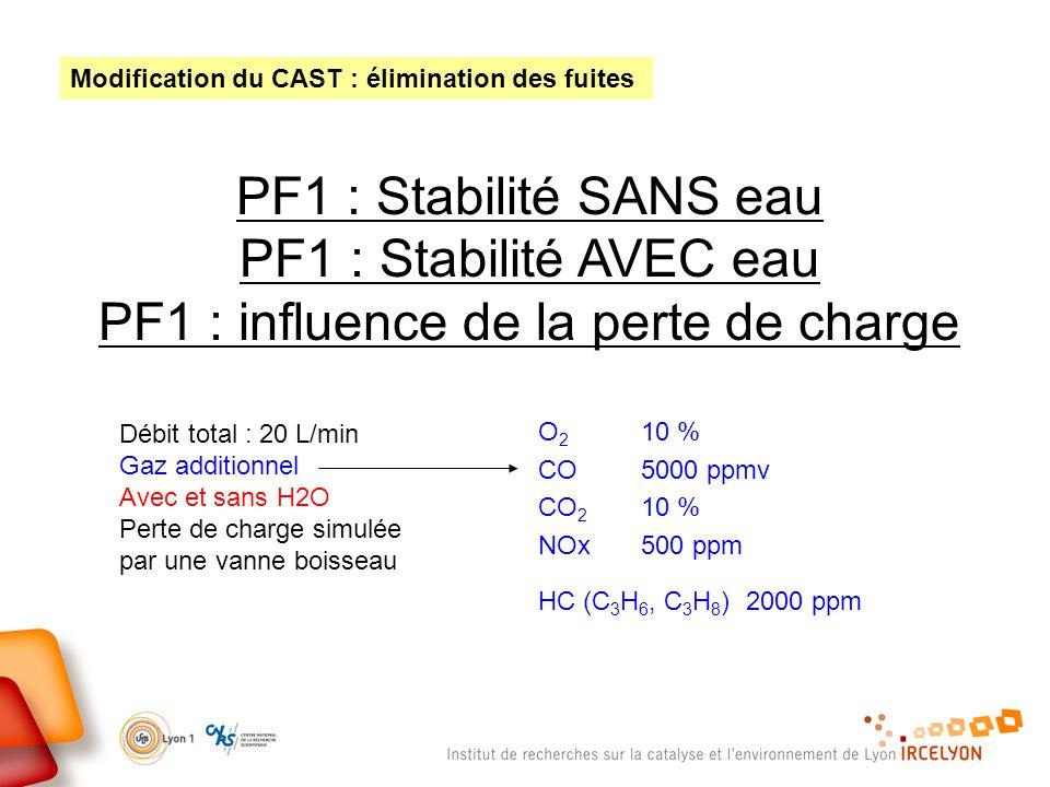 PF1 : Stabilité SANS eau PF1 : Stabilité AVEC eau PF1 : influence de la perte de charge Débit total : 20 L/min Gaz additionnel Avec et sans H2O Perte de charge simulée par une vanne boisseau Modification du CAST : élimination des fuites O 2 10 % CO 5000 ppmv CO 2 10 % NOx 500 ppm HC (C 3 H 6, C 3 H 8 ) 2000 ppm