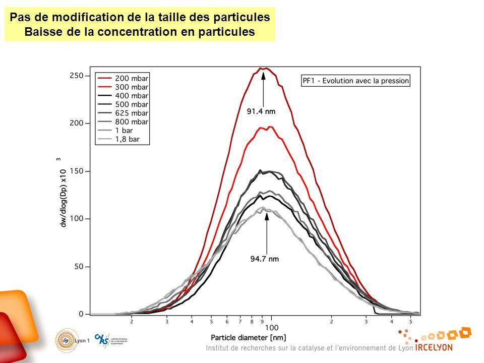 Pas de modification de la taille des particules Baisse de la concentration en particules