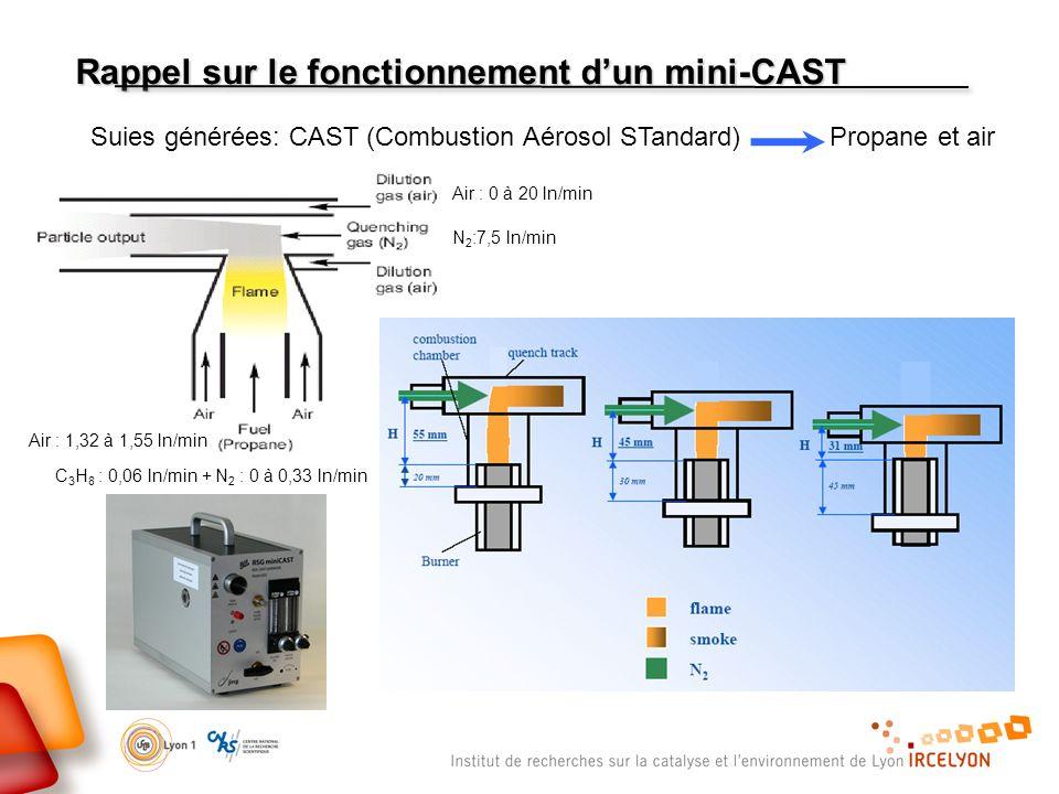 Rappel sur le fonctionnement dun mini-CAST Suies générées: CAST (Combustion Aérosol STandard) Propane et air Air : 0 à 20 ln/min N 2 :7,5 ln/min C 3 H 8 : 0,06 ln/min + N 2 : 0 à 0,33 ln/min Air : 1,32 à 1,55 ln/min