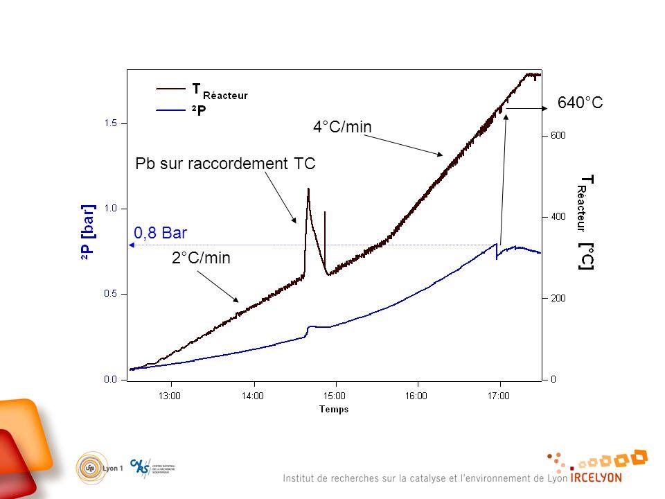 2°C/min 4°C/min Pb sur raccordement TC 0,8 Bar 640°C
