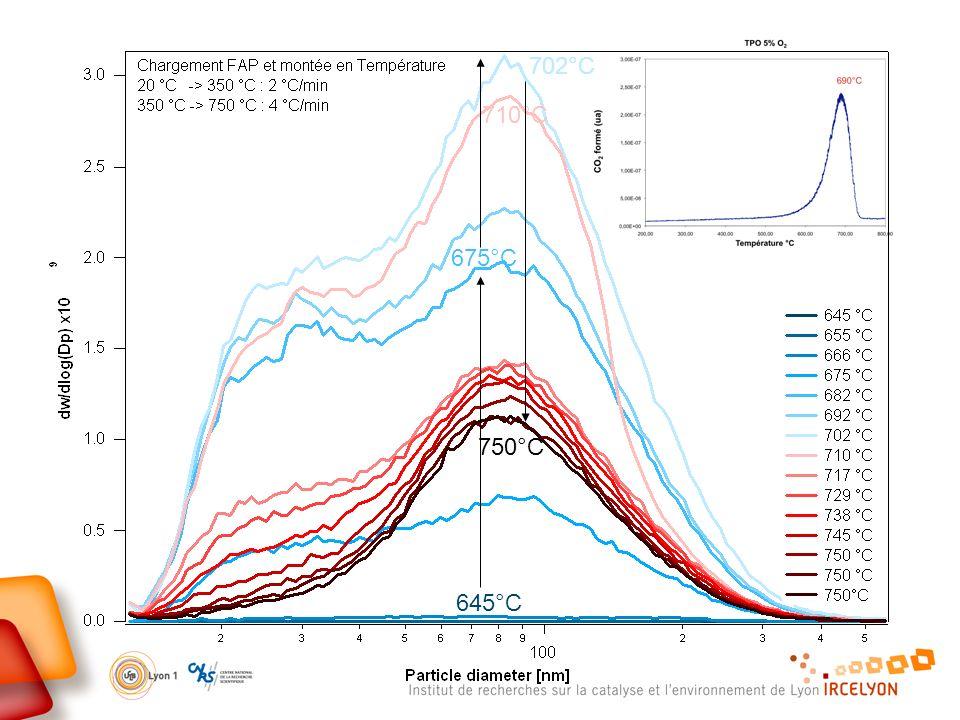 645°C 702°C 710°C 675°C 750°C