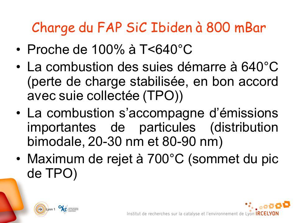 Charge du FAP SiC Ibiden à 800 mBar Proche de 100% à T<640°C La combustion des suies démarre à 640°C (perte de charge stabilisée, en bon accord avec suie collectée (TPO)) La combustion saccompagne démissions importantes de particules (distribution bimodale, 20-30 nm et 80-90 nm) Maximum de rejet à 700°C (sommet du pic de TPO)