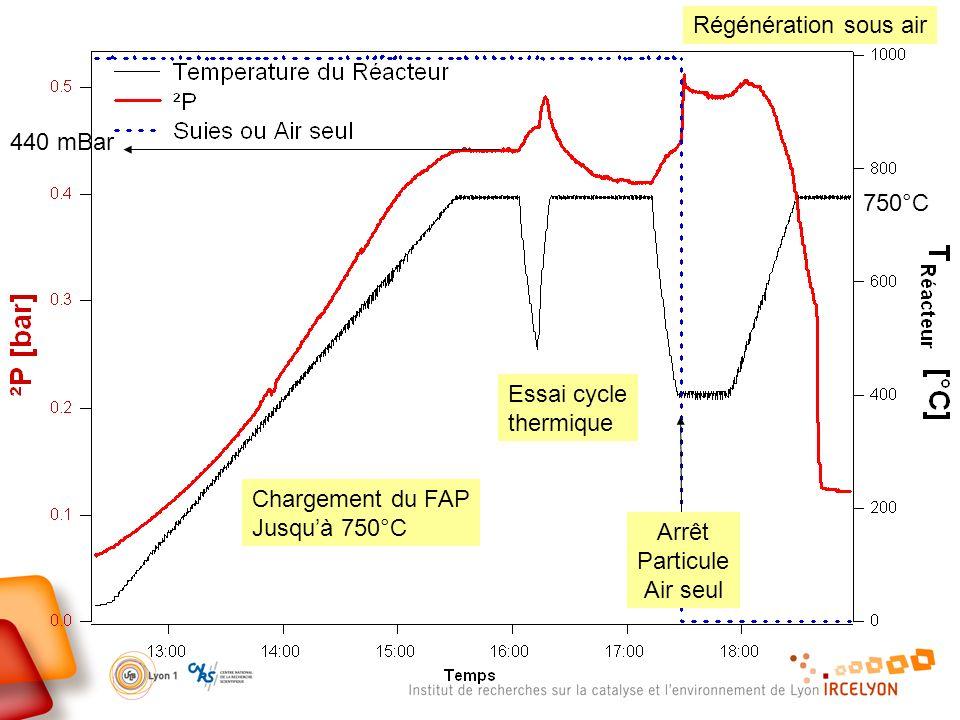 440 mBar 750°C Chargement du FAP Jusquà 750°C Essai cycle thermique Arrêt Particule Air seul Régénération sous air