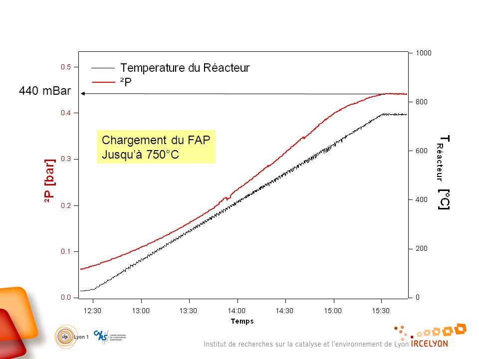 Chargement du FAP Jusquà 750°C 440 mBar