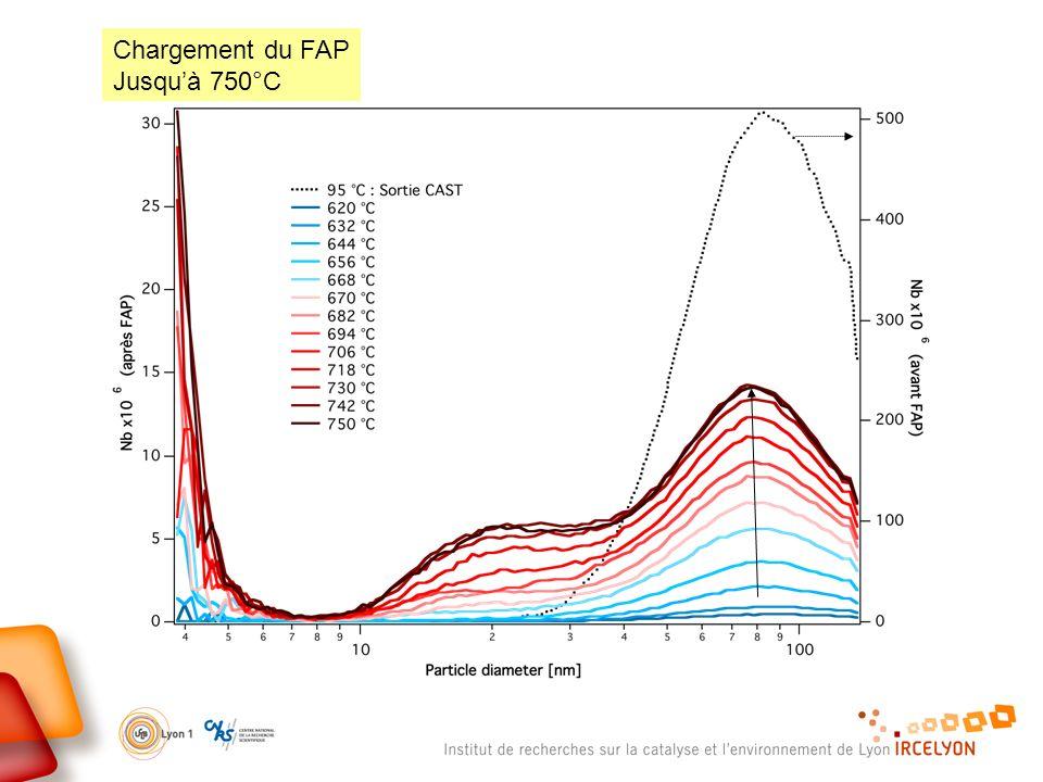 Chargement du FAP Jusquà 750°C