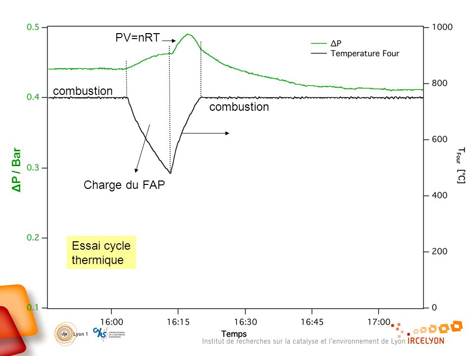 Essai cycle thermique ΔP / Bar Charge du FAP PV=nRT combustion