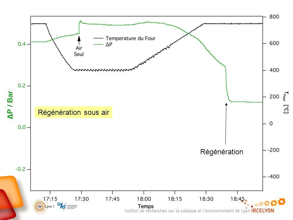 Régénération sous air ΔP / Bar Régénération