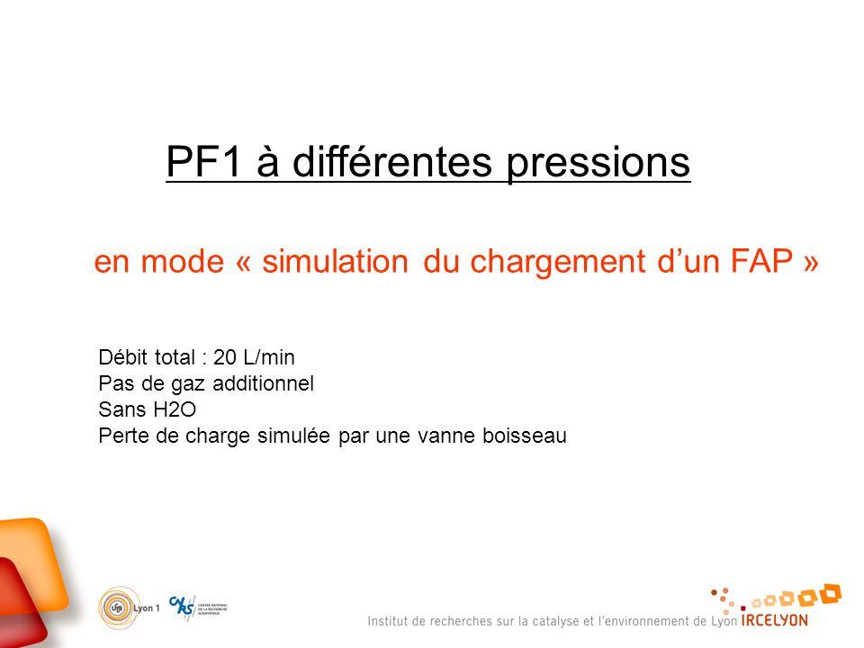 PF1 à différentes pressions en mode « simulation du chargement dun FAP » Débit total : 20 L/min Pas de gaz additionnel Sans H2O Perte de charge simulée par une vanne boisseau