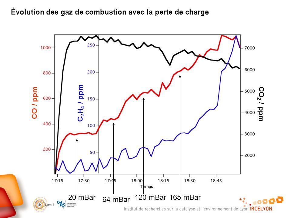 Évolution des gaz de combustion avec la perte de charge CO / ppm CO 2 / ppm C 2 H 4 / ppm 20 mBar 64 mBar 120 mBar165 mBar