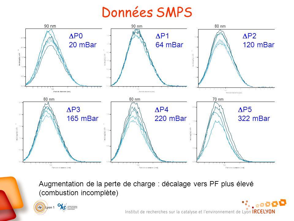 90 nm P0 20 mBar P1 64 mBar P2 120 mBar 80 nm P3 165 mBar 80 nm P4 220 mBar 80 nm P5 322 mBar 70 nm Données SMPS Augmentation de la perte de charge : décalage vers PF plus élevé (combustion incomplète)
