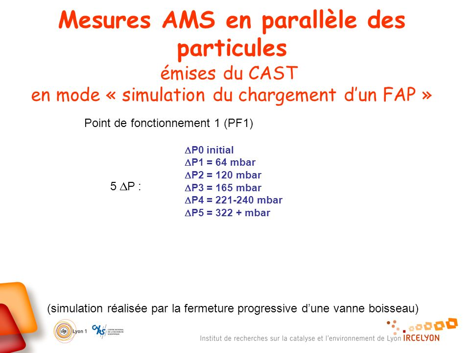 Mesures AMS en parallèle des particules émises du CAST en mode « simulation du chargement dun FAP » (simulation réalisée par la fermeture progressive dune vanne boisseau) Point de fonctionnement 1 (PF1) P0 initial P1 = 64 mbar P2 = 120 mbar P3 = 165 mbar P4 = 221-240 mbar P5 = 322 + mbar 5 P :