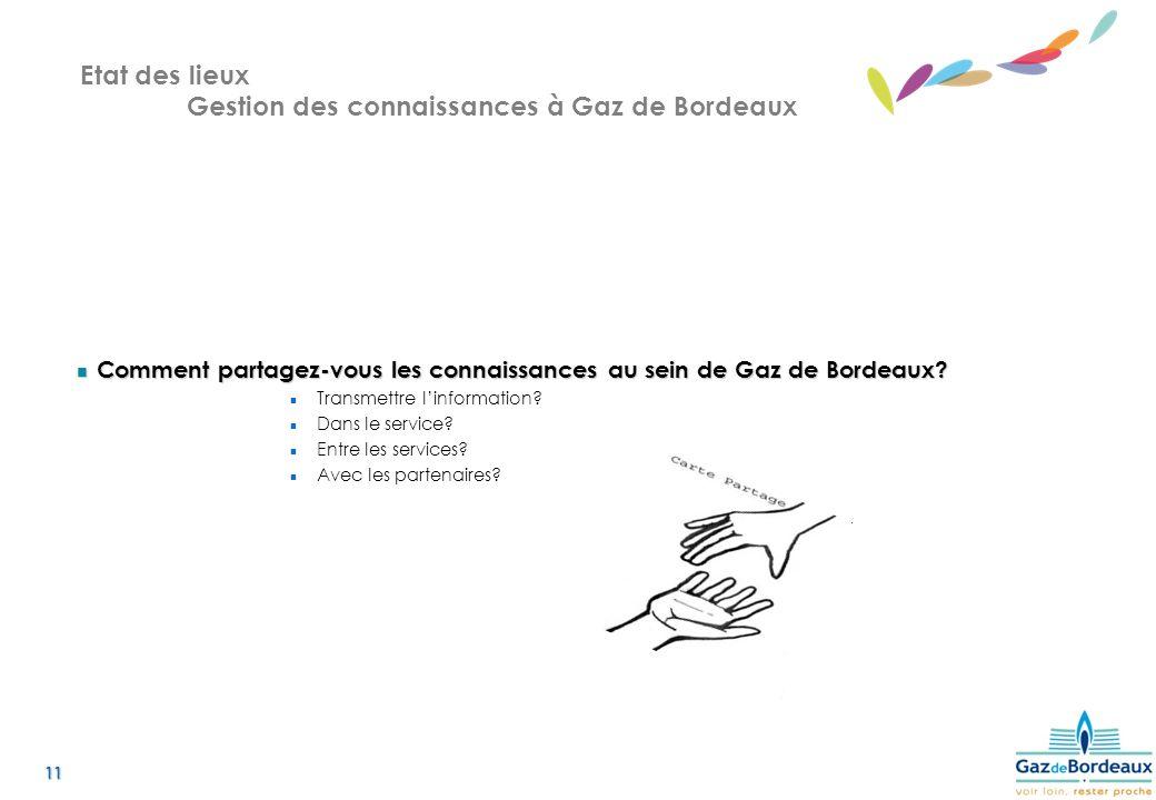 11 Etat des lieux Gestion des connaissances à Gaz de Bordeaux Comment partagez-vous les connaissances au sein de Gaz de Bordeaux.