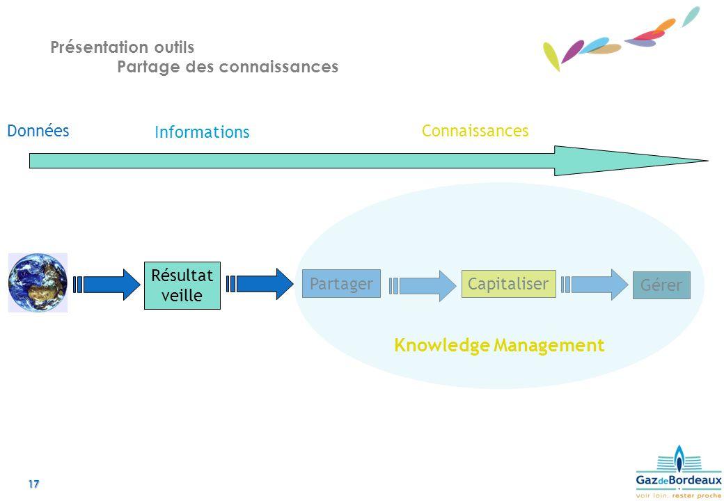 17 Présentation outils Partage des connaissances Résultat veille Partager Capitaliser Gérer Knowledge Management Données Informations Connaissances