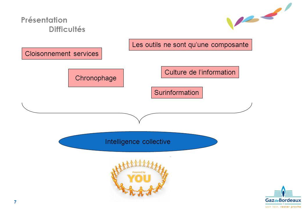 7 Présentation Difficultés Cloisonnement services Chronophage Les outils ne sont quune composante Culture de linformation Intelligence collective Surinformation