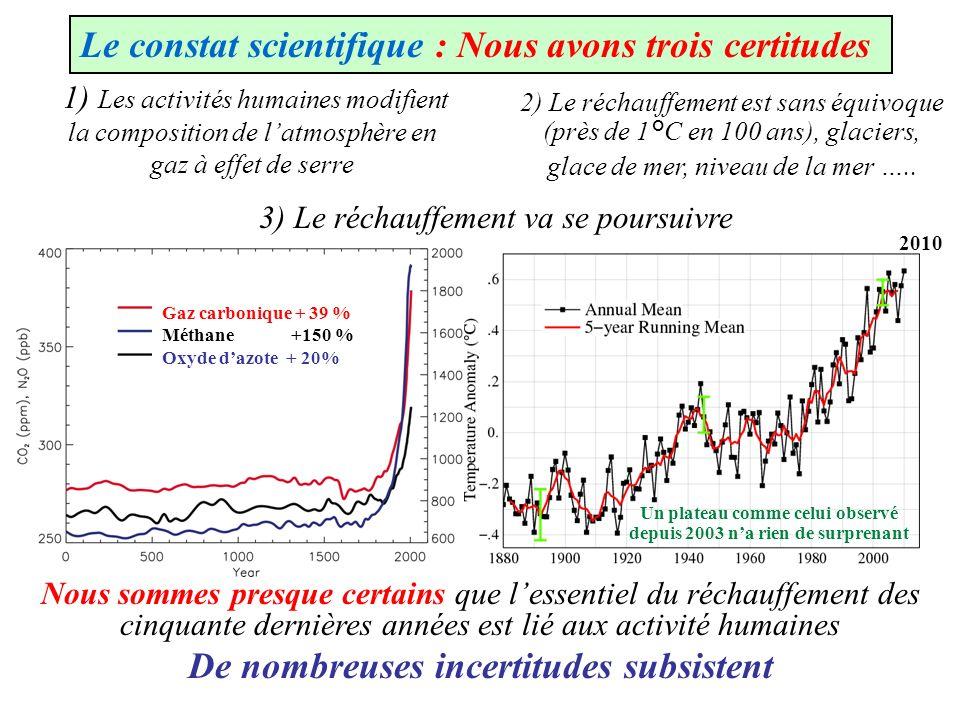 1) Les activités humaines modifient la composition de latmosphère en gaz à effet de serre 2) Le réchauffement est sans équivoque (près de 1°C en 100 a