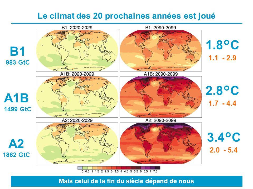 Le climat des 20 prochaines années est joué B1 983 GtC A1B 1499 GtC A2 1862 GtC 2.8°C 1.7 - 4.4 Mais celui de la fin du siècle dépend de nous 1.8°C 1.