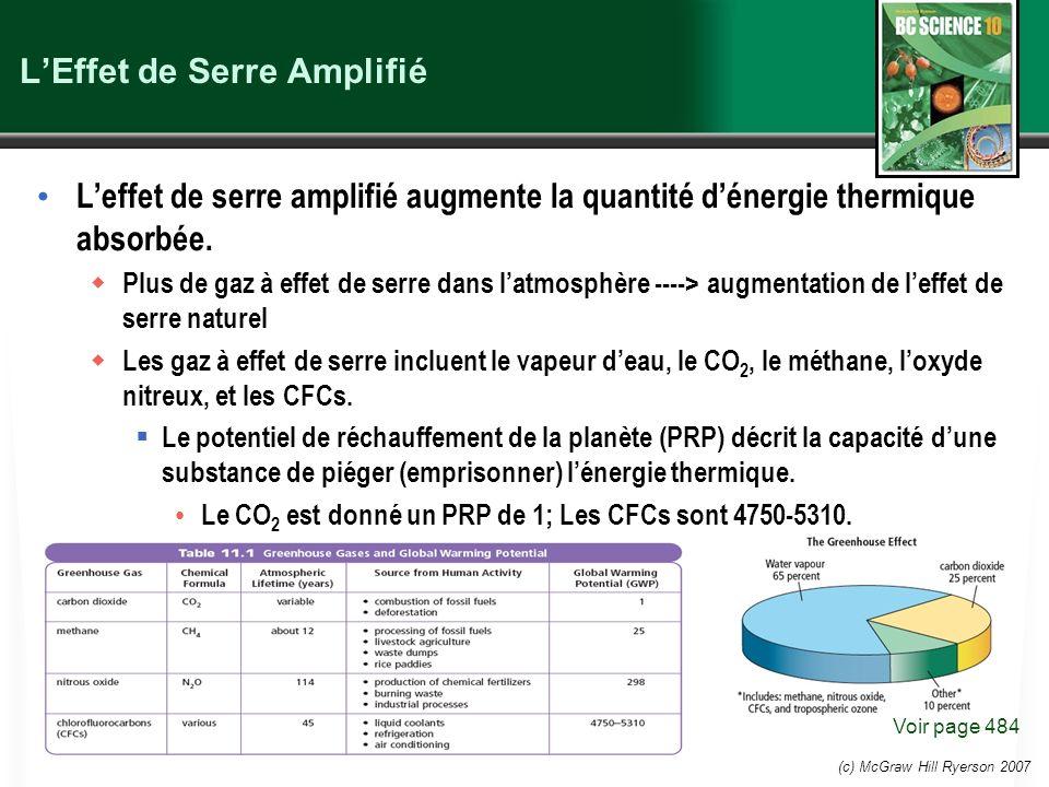 (c) McGraw Hill Ryerson 2007 LEffet de Serre Amplifié Leffet de serre amplifié augmente la quantité dénergie thermique absorbée. Plus de gaz à effet d