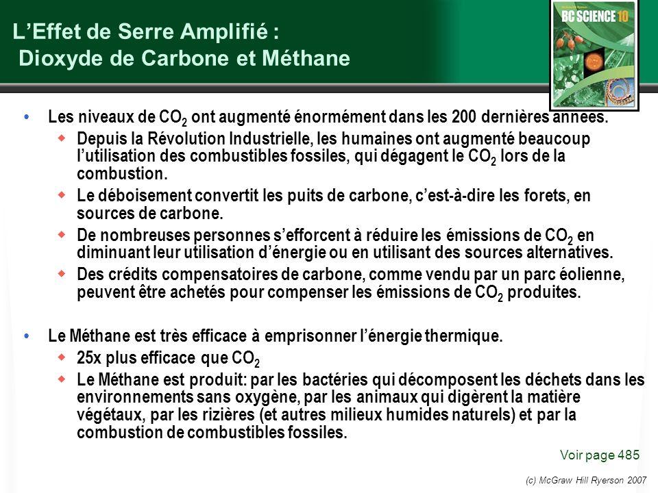 (c) McGraw Hill Ryerson 2007 LEffet de Serre Amplifié : Dioxyde de Carbone et Méthane Les niveaux de CO 2 ont augmenté énormément dans les 200 dernièr