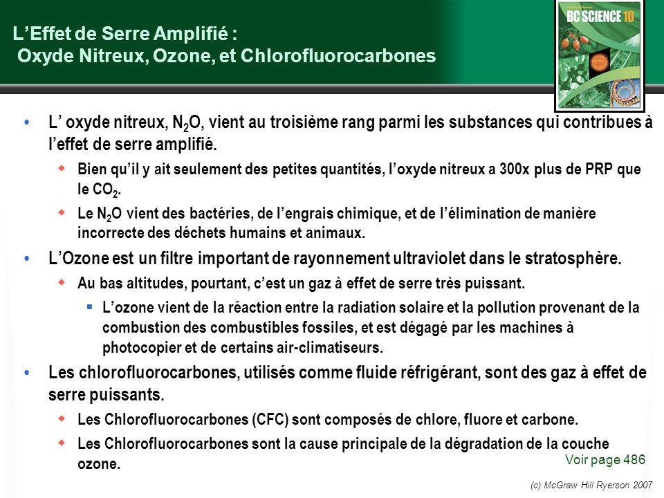 (c) McGraw Hill Ryerson 2007 LEffet de Serre Amplifié : Oxyde Nitreux, Ozone, et Chlorofluorocarbones L oxyde nitreux, N 2 O, vient au troisième rang