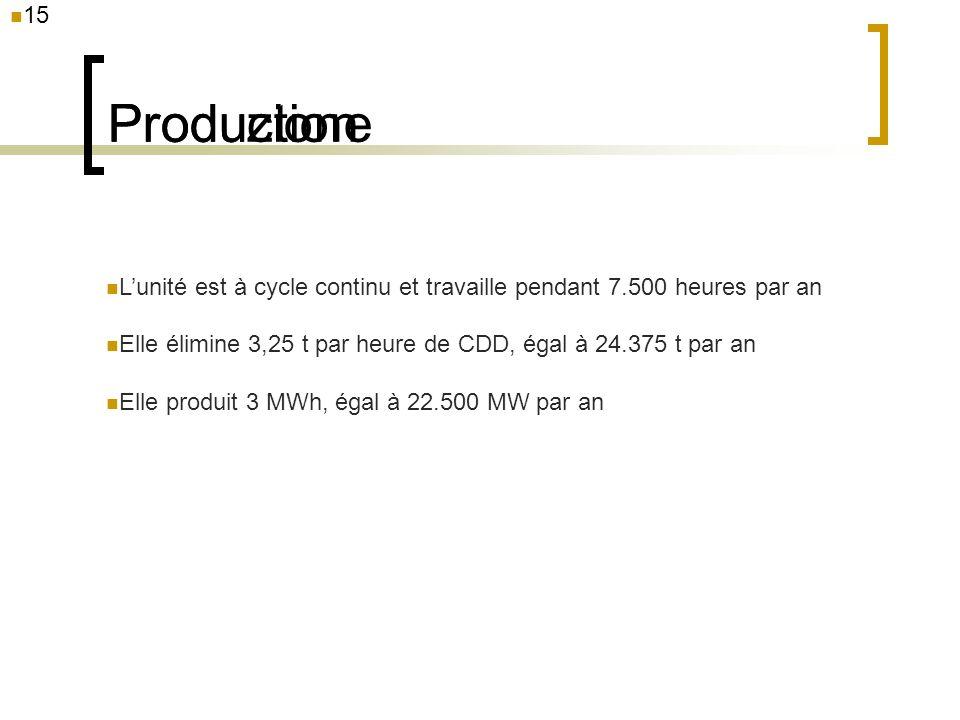 15 Produzione Lunité est à cycle continu et travaille pendant 7.500 heures par an Elle élimine 3,25 t par heure de CDD, égal à 24.375 t par an Elle pr