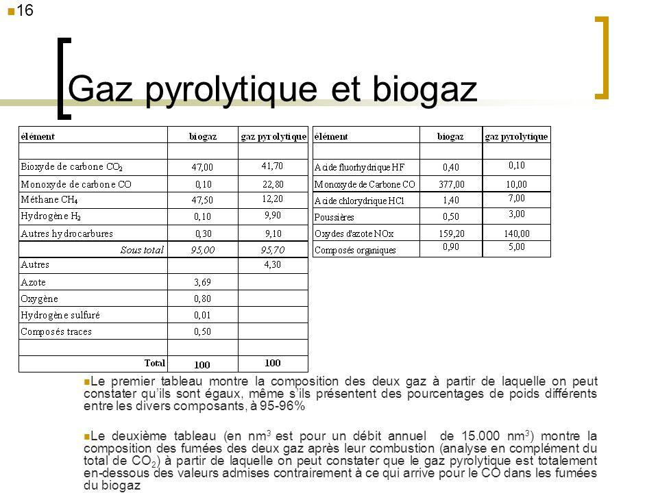 16 Gaz pyrolytique et biogaz Le premier tableau montre la composition des deux gaz à partir de laquelle on peut constater quils sont égaux, même sils