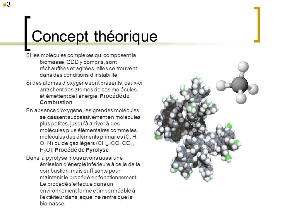 Concept théorique Si les molécules complexes qui composent la biomasse, CDD y compris, sont réchauffées et agitées, elles se trouvent dans des conditi
