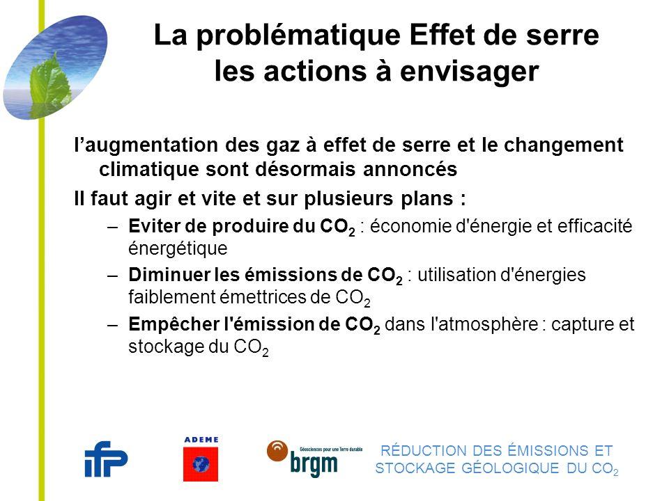 RÉDUCTION DES ÉMISSIONS ET STOCKAGE GÉOLOGIQUE DU CO 2 La problématique Effet de serre les actions à envisager laugmentation des gaz à effet de serre et le changement climatique sont désormais annoncés Il faut agir et vite et sur plusieurs plans : –Eviter de produire du CO 2 : économie d énergie et efficacité énergétique –Diminuer les émissions de CO 2 : utilisation d énergies faiblement émettrices de CO 2 –Empêcher l émission de CO 2 dans l atmosphère : capture et stockage du CO 2