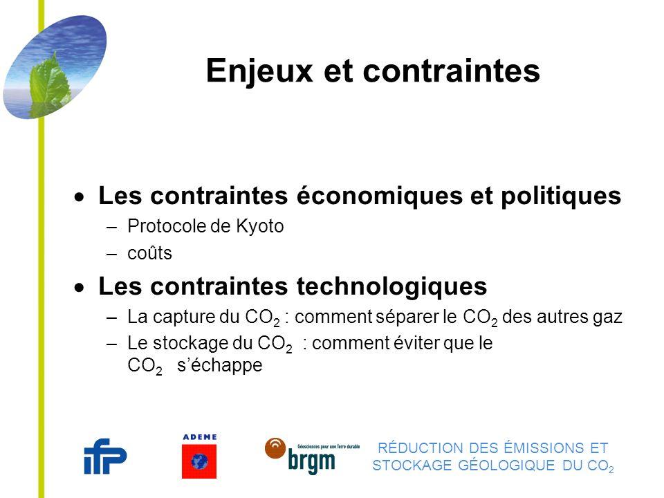 RÉDUCTION DES ÉMISSIONS ET STOCKAGE GÉOLOGIQUE DU CO 2 Enjeux et contraintes Les contraintes économiques et politiques –Protocole de Kyoto –coûts Les