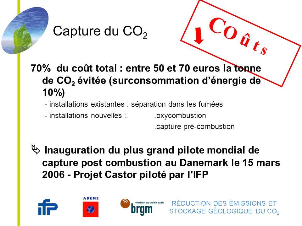 RÉDUCTION DES ÉMISSIONS ET STOCKAGE GÉOLOGIQUE DU CO 2 Capture du CO 2 C O û t s 70% du coût total : entre 50 et 70 euros la tonne de CO 2 évitée (surconsommation dénergie de 10%) Inauguration du plus grand pilote mondial de capture post combustion au Danemark le 15 mars 2006 - Projet Castor piloté par l IFP - installations existantes : séparation dans les fumées - installations nouvelles :.oxycombustion.capture pré-combustion