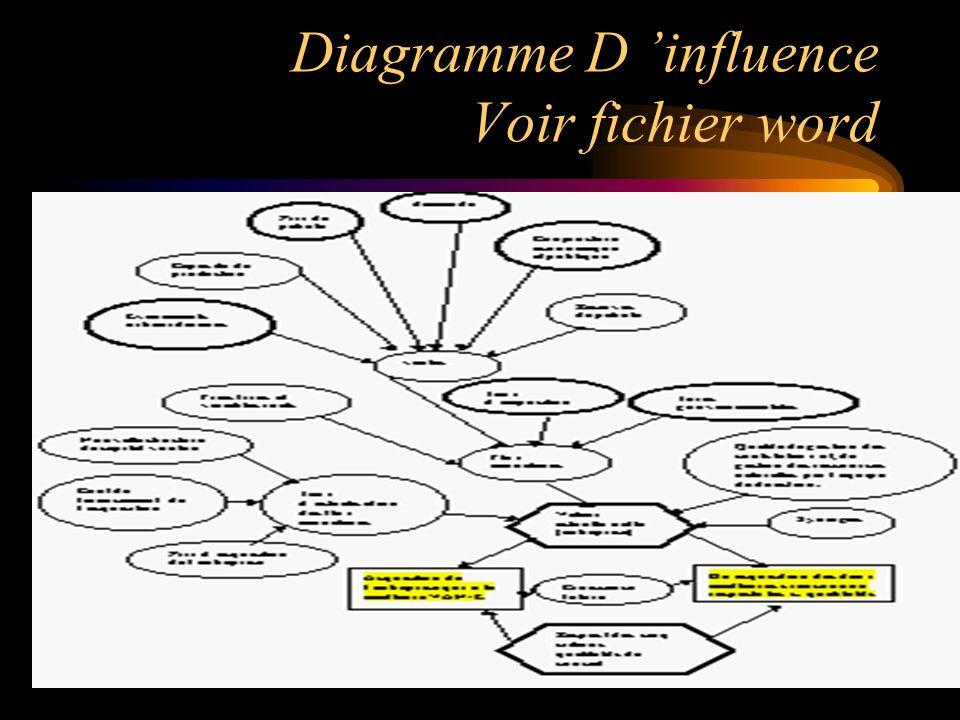 Diagramme D influence Voir fichier word
